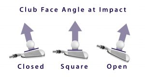 Club face angles at impact
