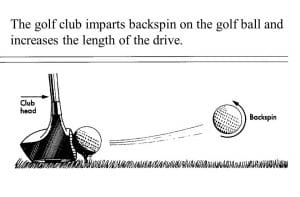 Image of a golf club striking a golf ball and adding backspin