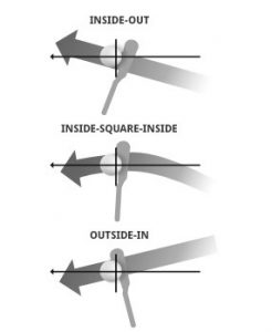 Image of Golf Swing Paths to show golf ball impact
