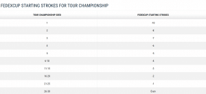 Image showing the starting position based on FedEx cup standings